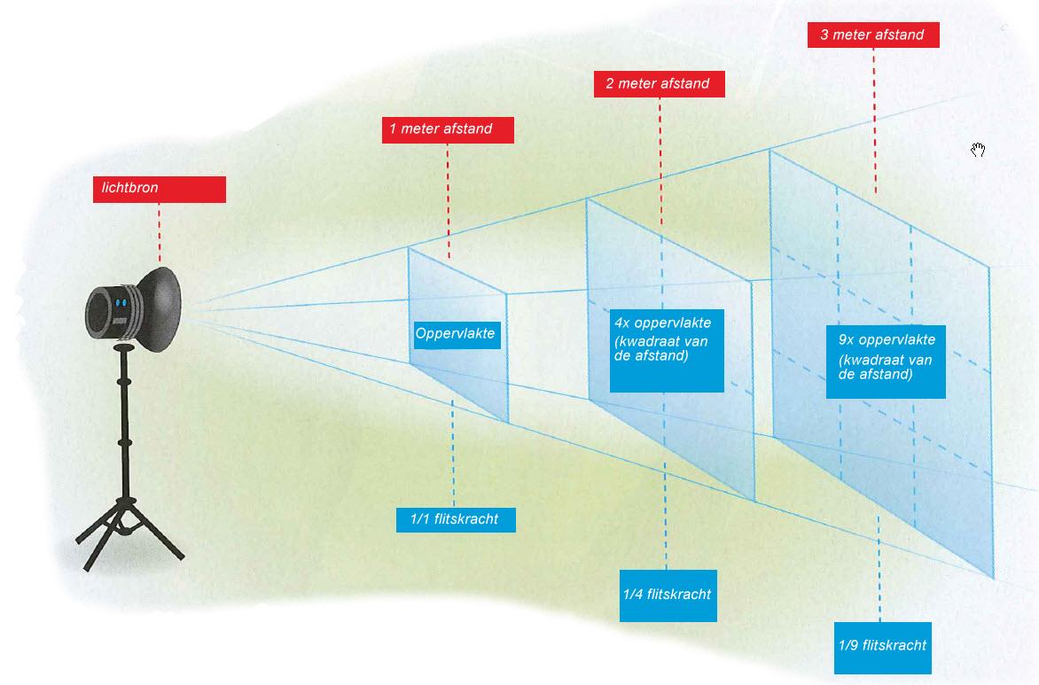 Plaatje over hoe je een flitser kunt gebruiken